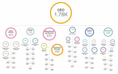 Org-chart-blog