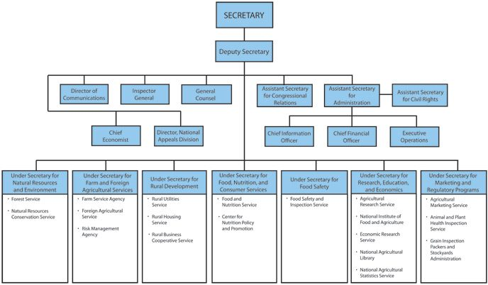 Current USA Department of Agriculture Org Chart