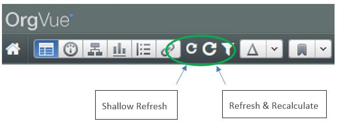 OrgVue - Refresh or Recalculate Options