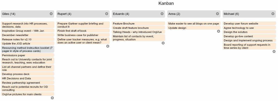 OrgVue - Release Notes v2.10 - Kanban view