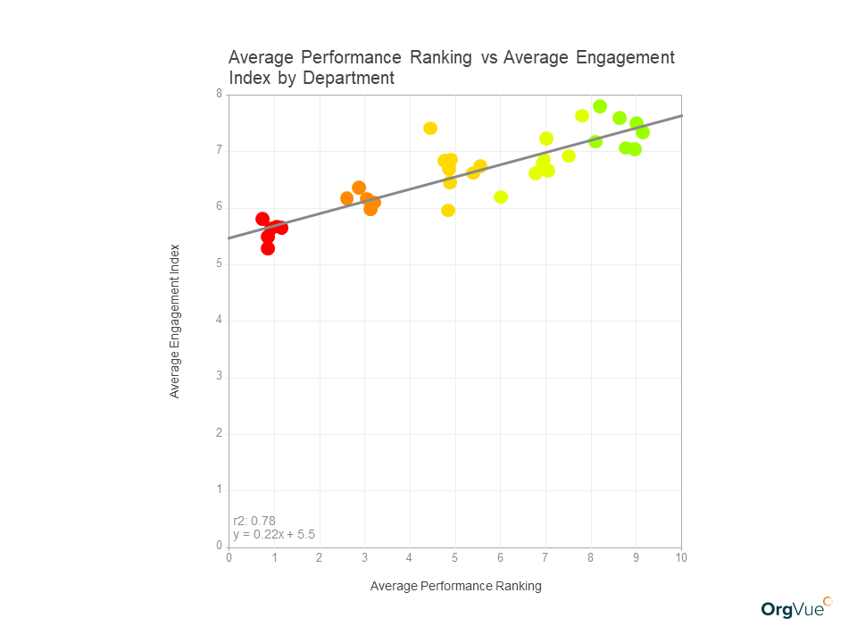 OrgVue workforce modeling performance ranking vs engagement