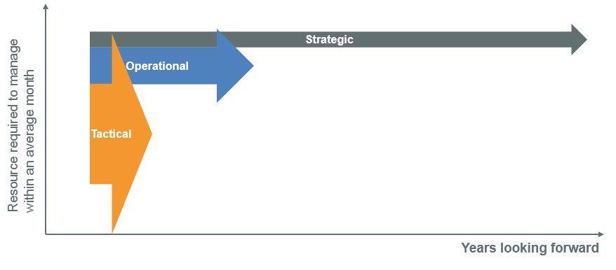 Three time horizons of Workforce Planning - OrgVue