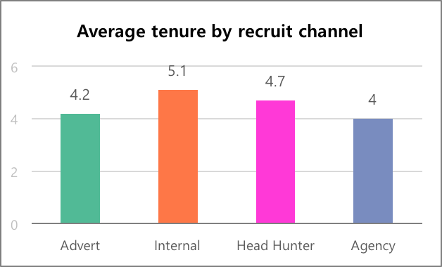 Figure 5. Bar chart with one category (Head Hunter) misleadingly standing out due to the use of bold colour