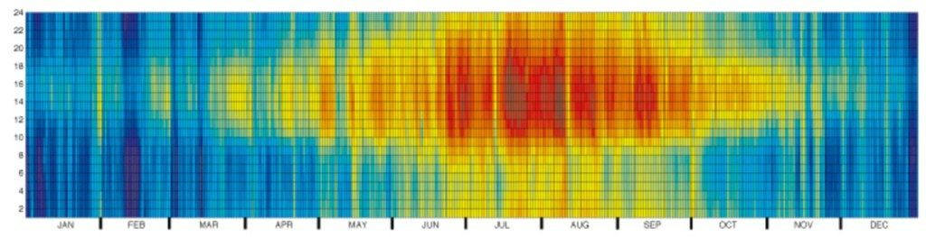 Figure 8. Heat map visualising dry bulb temperature with red being high and blue being low, source: Climate visualization with Matlab