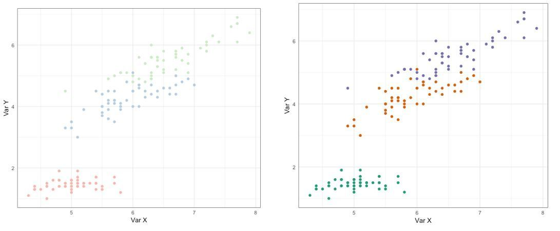 Figure 6a. Scatter chart with labelled with pastel colours, Figure 6b. Scatter chart labelled with darker colours