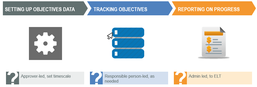 Objectives process