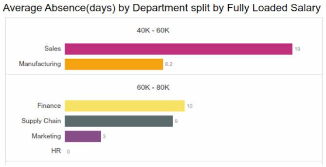 OrgVue - Average Absence by Department split by fully Loaded Salary