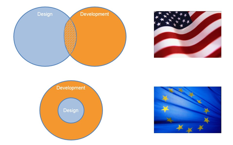 OrgVue - Organisation Design and Organisation Development viewed by Americans and Europeans