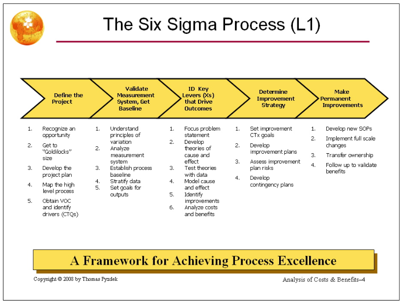 OrgVue - The Six Sigma Process (L1)