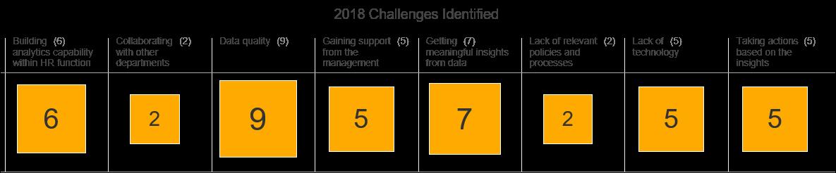 OrgVue_analytics challenges
