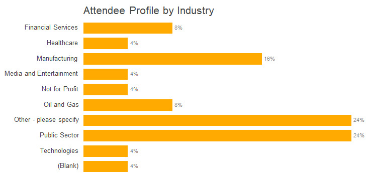 OrgVue_attendee profile by industry