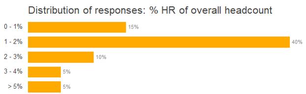 OrgVue_distribution_HR headcount