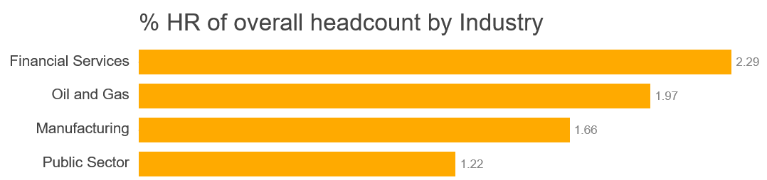 OrgVue_overall headcount by industry