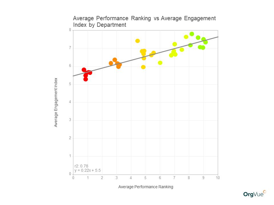 OrgVue workforce modeling performance ranking vs engagement
