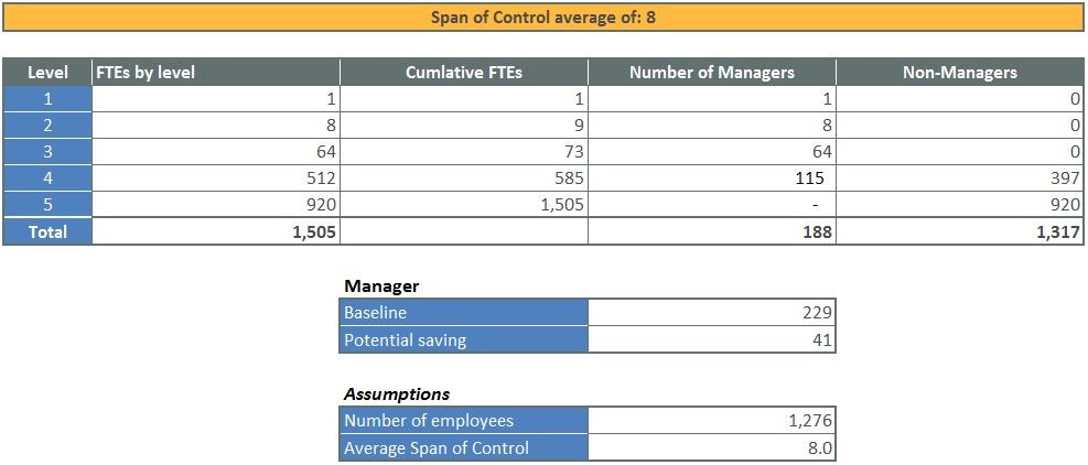 Span Of Control  What Is The Optimum And What Are The Drivers
