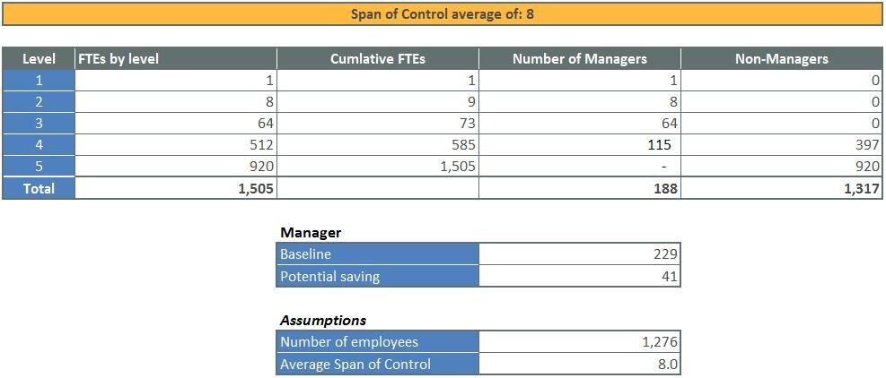 Span of Control - OrgVue
