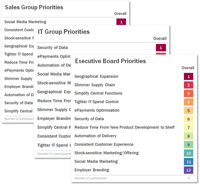 Crowd-sourcing data to drive collaborative decision-making across the Organisation using OrgVue