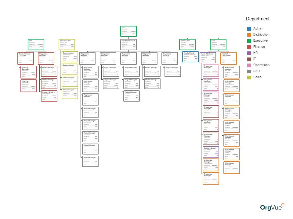 OrgVue organizational charts