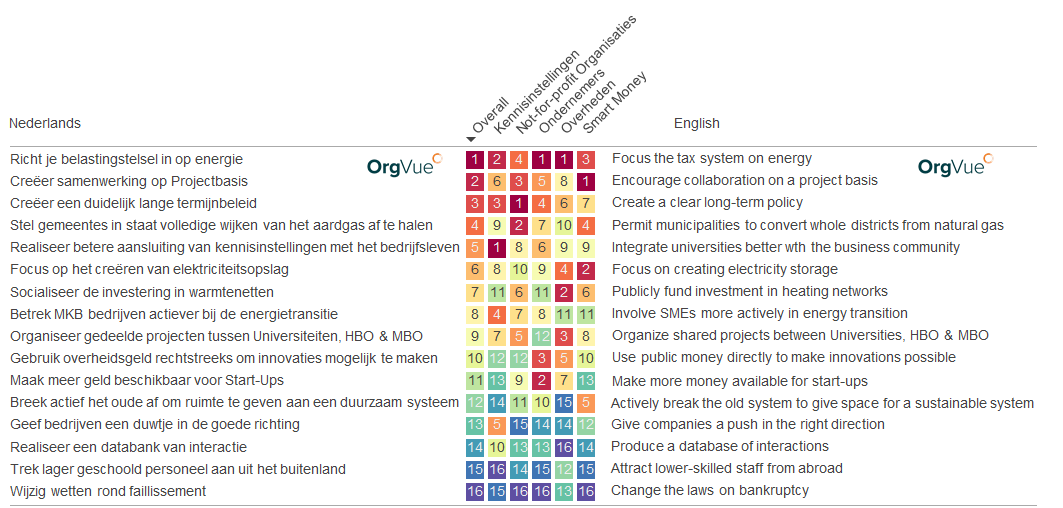 energy innovation_ranking_group_orgvue